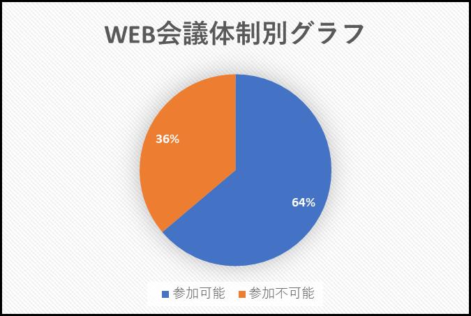 障害者支援施設WEB会議準備状況(5/21)