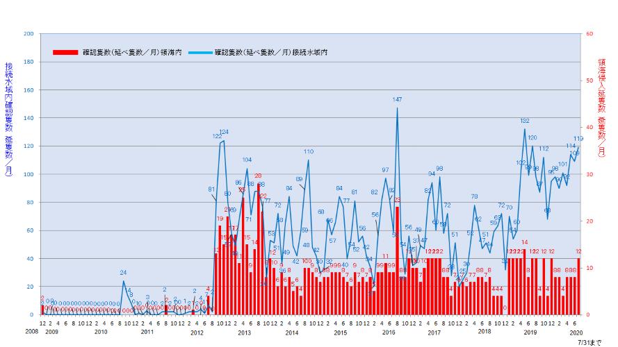 尖閣諸島周辺海域における中国公船等の動向と我が国の対処|海上保安庁