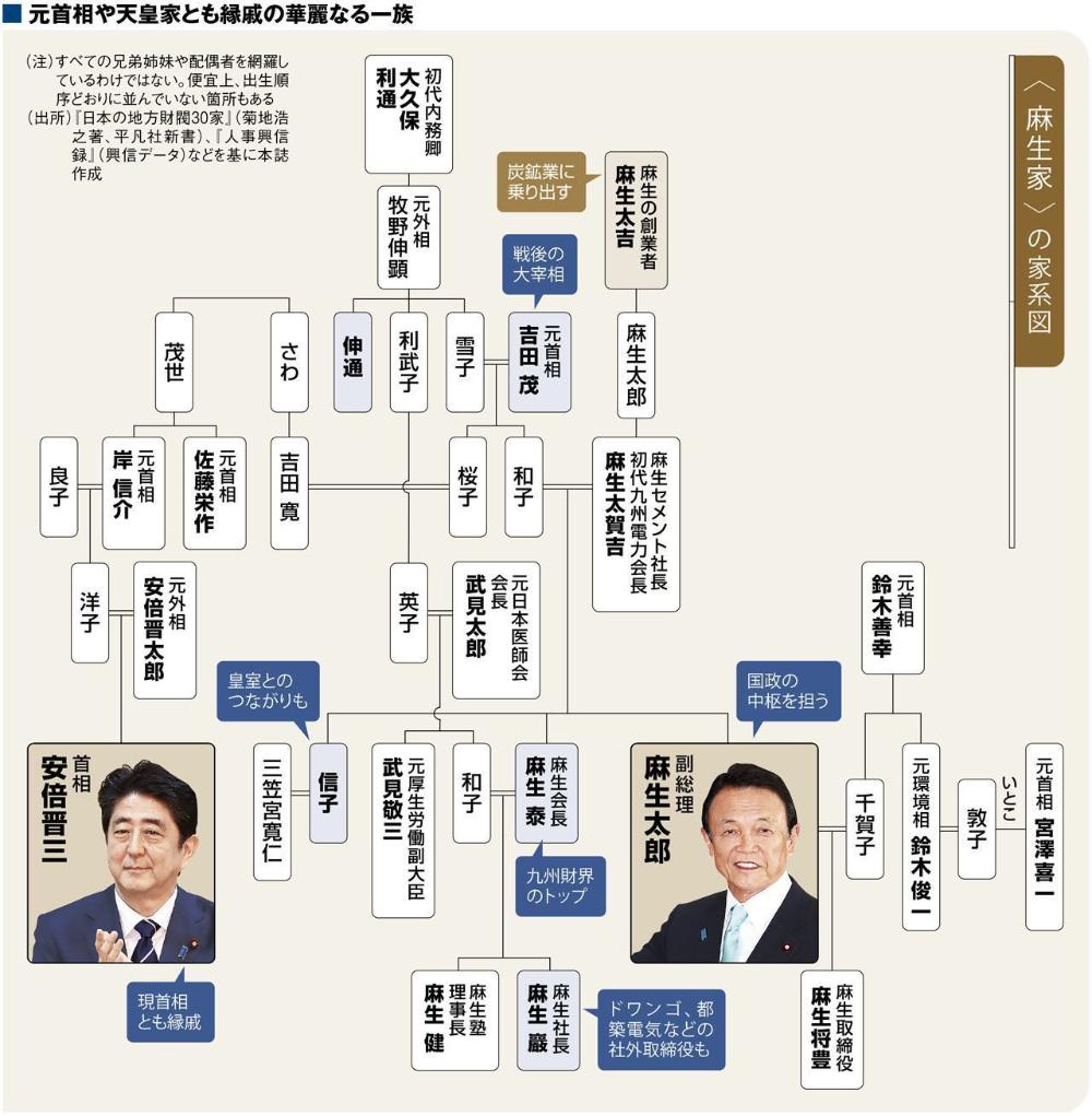 麻生太郎家系図 - Google 検索