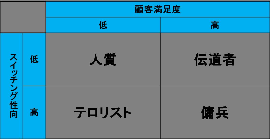 顧客の分類