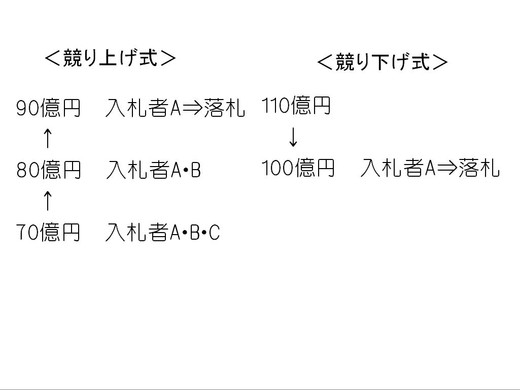 オークション図2