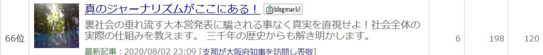 人気ブログランキング政治経済66位6人