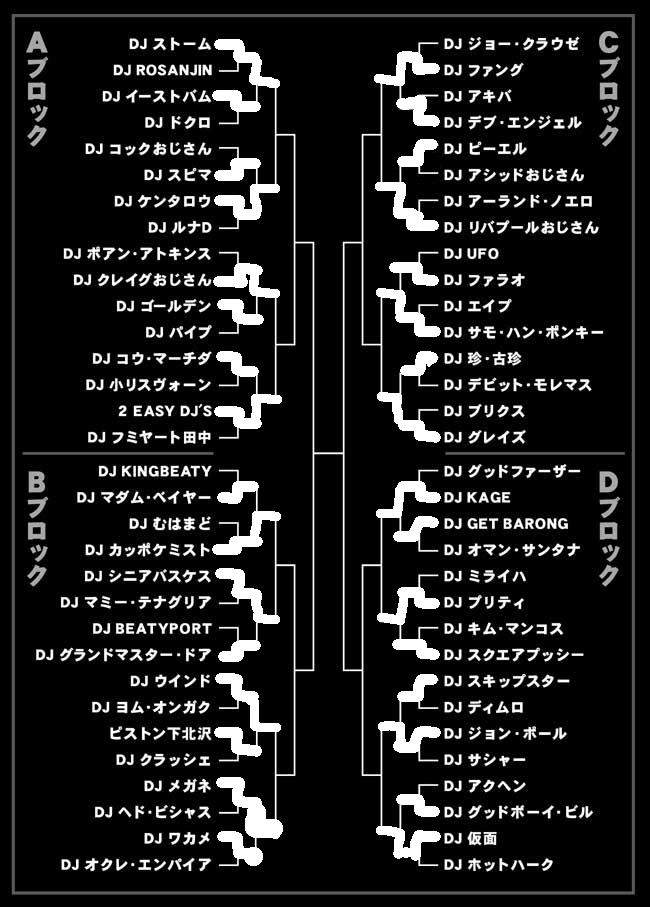 3回戦トーナメント表