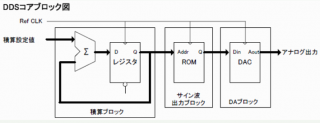 DDSコアブロック図