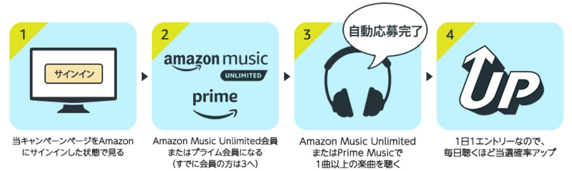 Screenshot_2020-04-27 Amazon co jp Amazon Music - 音楽を聴くだけで当たるキャンペーン デジタルミュージック(1)