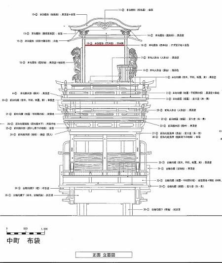 大垣祭布袋軕実測図