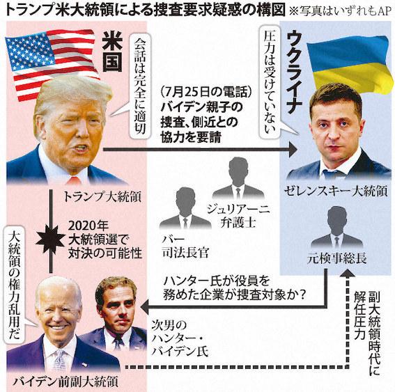 トランプ大統領 弾劾訴追