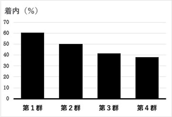 前回前々回の成績による次回の着内率の図