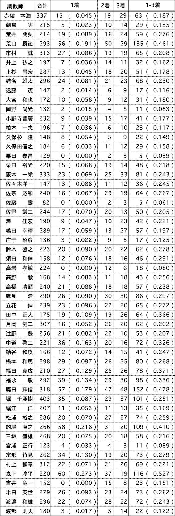 調教師データ01
