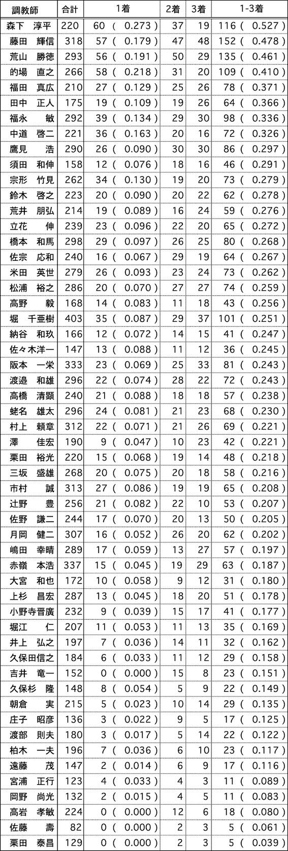 調教師データ02