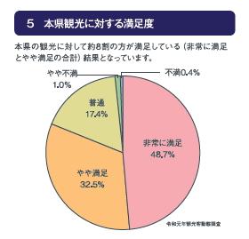 5 本県観光に対する満足度