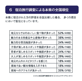 6 宿泊旅行調査による本県の全国順位