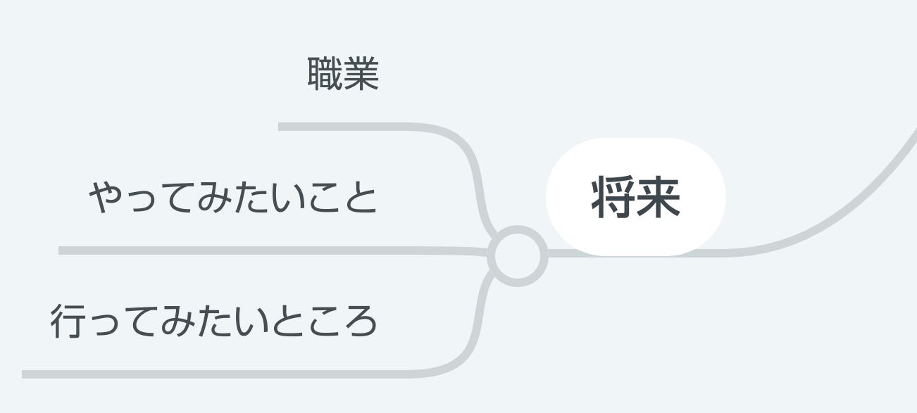 マインドマップ 単語