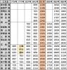 時刻表500系山陽新幹線下り2021年3月改正