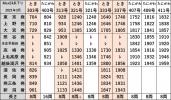 時刻表E4系上越新幹線下り2021年3月改正