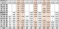 時刻表E4系上越新幹線上り2021年3月改正