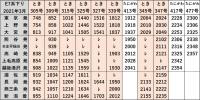 時刻表E7系上越新幹線下り2021年3月改正