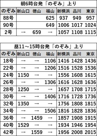 EX早特21対象列車時刻表 福山上り2021年3月