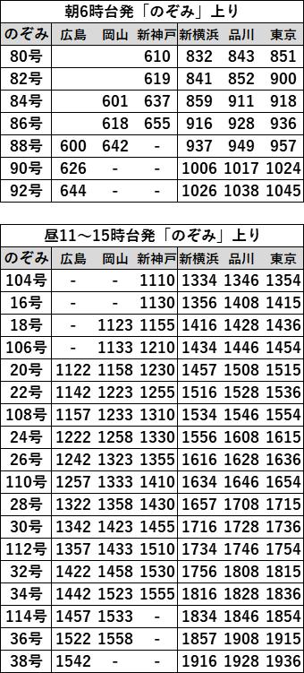 EX早特21対象列車時刻表 広島上り2021年3月