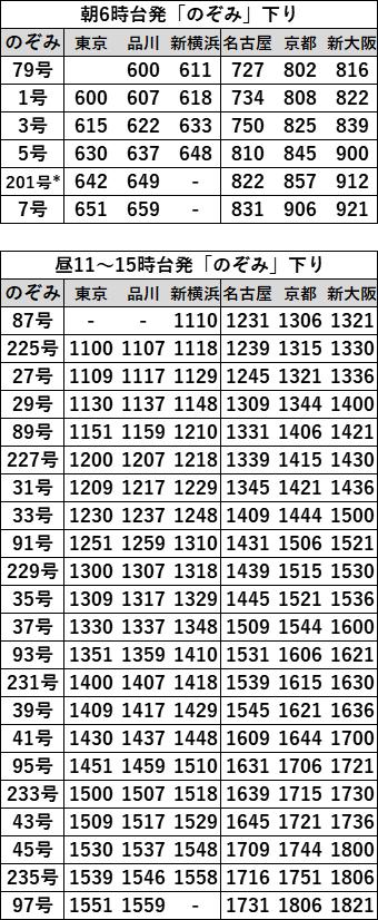 EX早特21対象列車時刻表 東海道下り2021年3月