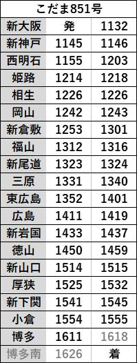 時刻表ハローキティ新幹線下り2021年3月改正