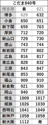 時刻表ハローキティ新幹線上り2021年3月改正