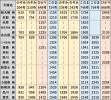 時刻表N700S東海道新幹線上り2021年3月改正