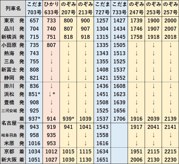 山陽 新幹線 時刻 表