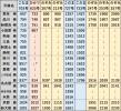 時刻表N700S東海道新幹線下り2021年3月改正