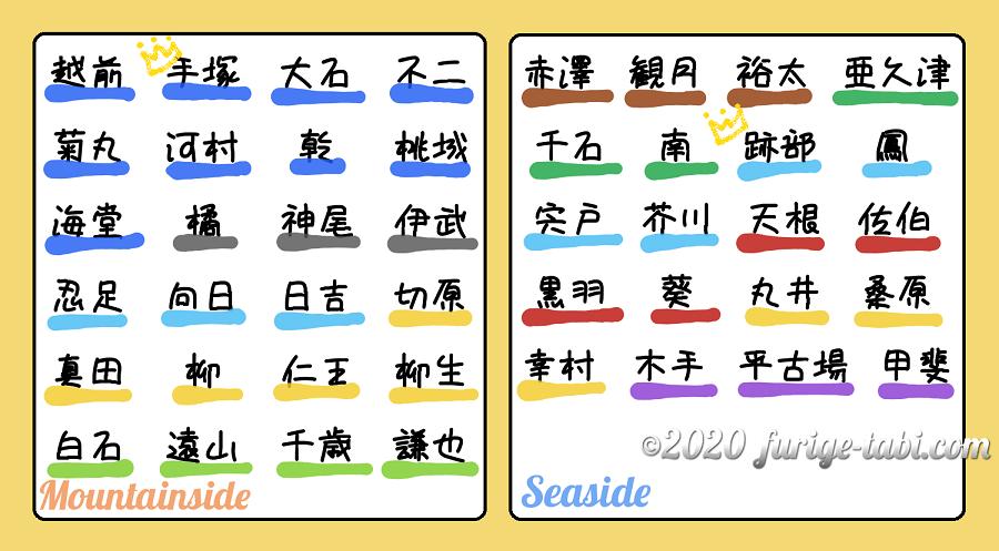 ドキドキサバイバル 攻略キャラクター DS画面の再現 furige tabi com