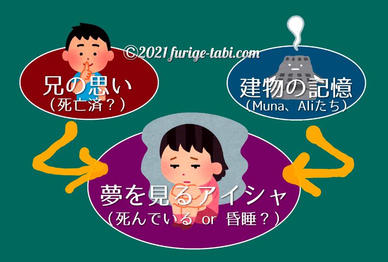 アイシャの子守歌 考察 兄死亡説と関係図 furige tabi com min