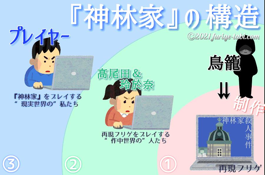 『神林家殺人事件』の三層構造を図解する furige tabi com min
