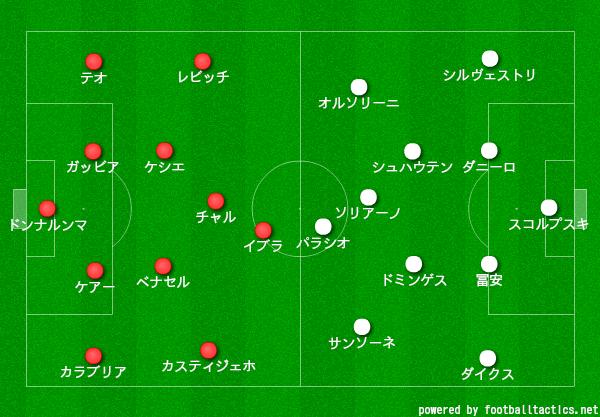 【20-21】ミランボローニャスタメン