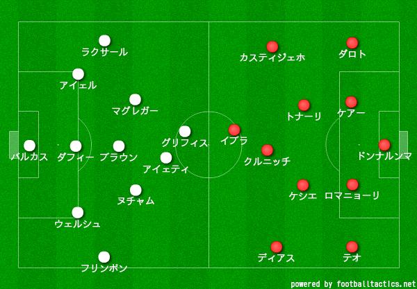 【20-21】セルティック対ミラン