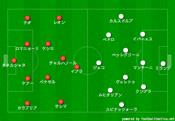 【20-21】ミラン対ローマ_スタメン