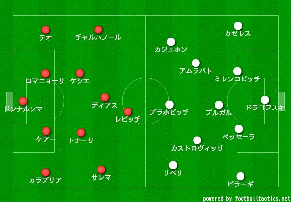 【20-21】ミラン対フィオレンティーナ_スタメン