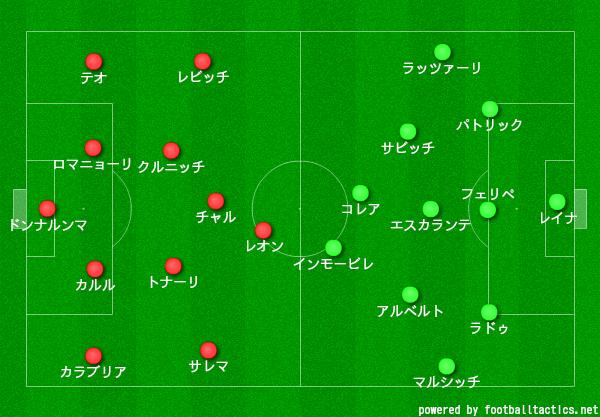 【20-21】ミラン対ラツィオ_スタメン