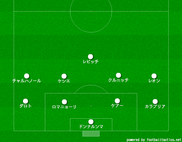 【20-21】ベネヴェント対ミラン_トナーリ退場後