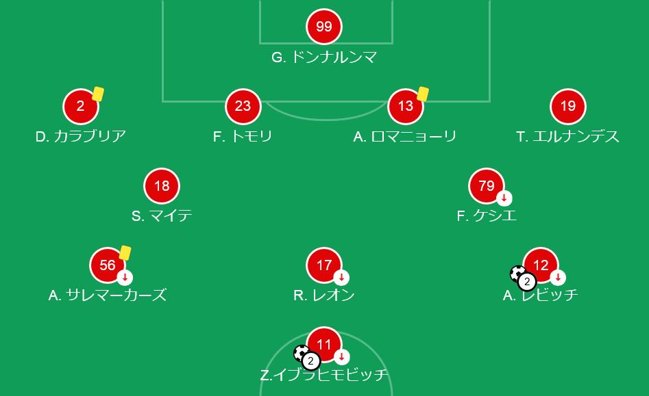 【20-21】ミラン対クロトーネ_スタメン1