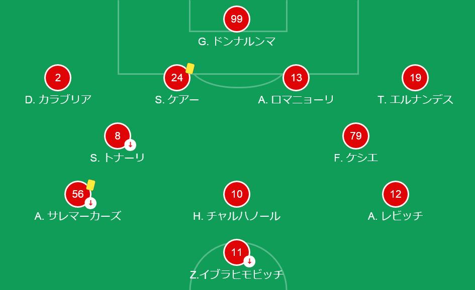 【20-21】ミラン対インテル_スタメン1