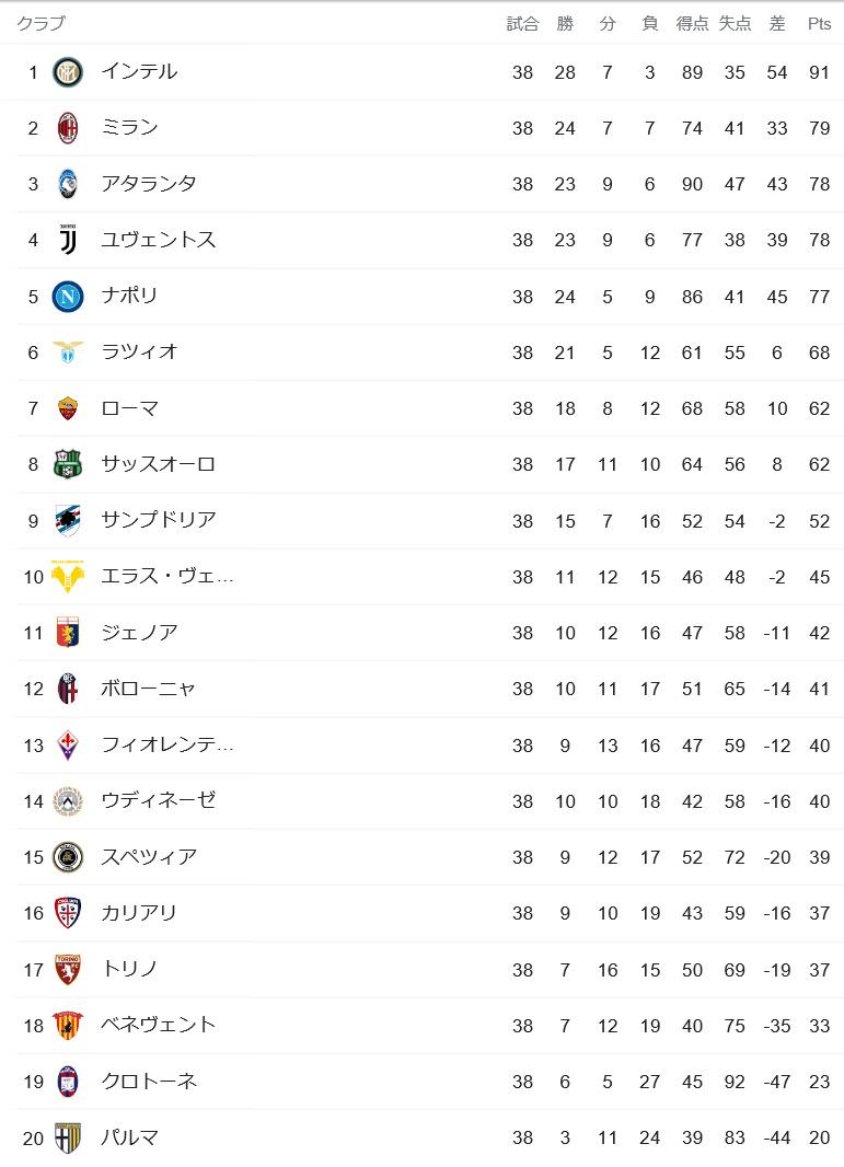 【2020-21】セリエA最終順位