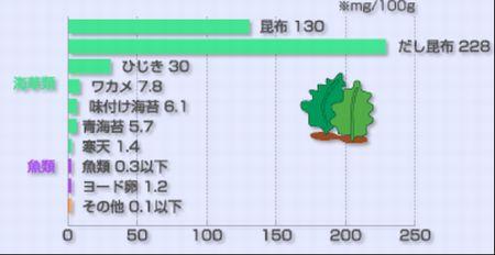 ヨード食品含有量