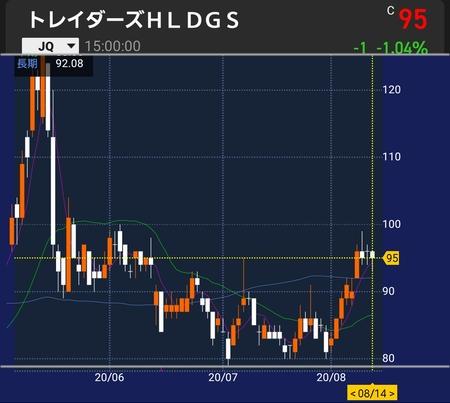 トレイダーズ株価2