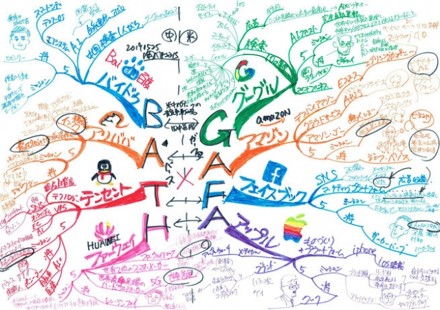 gafa-vs-bath競争戦略をマインドマップで整理