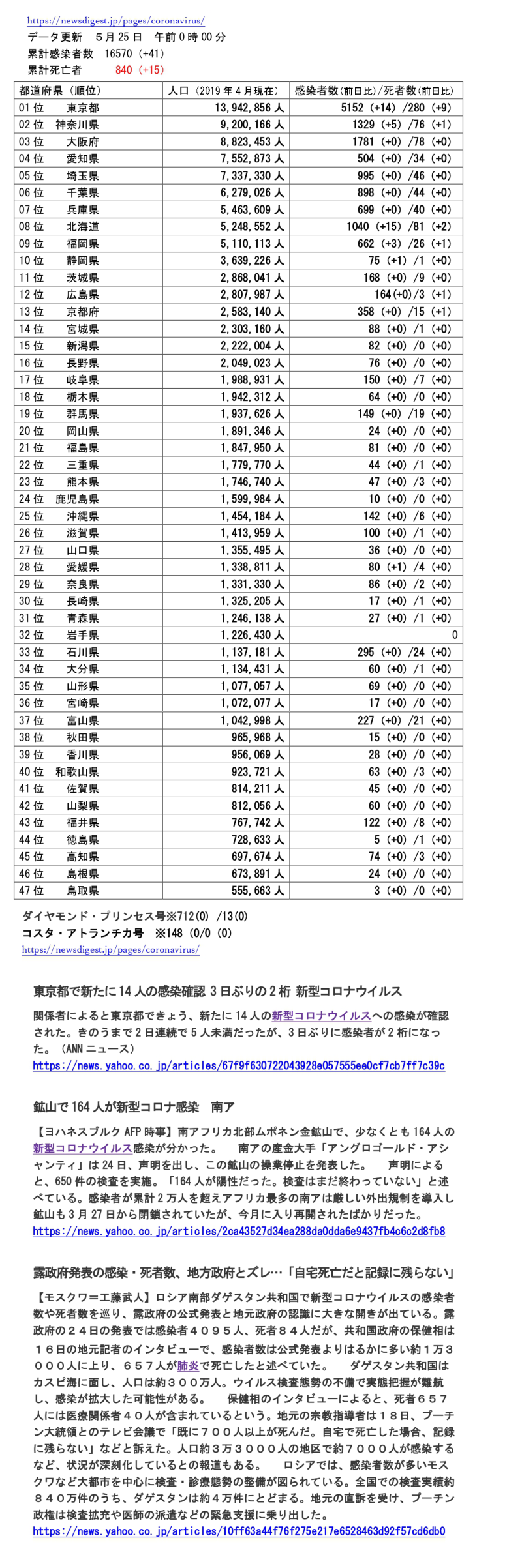 5月25日掲載 コロナ感染症患者数