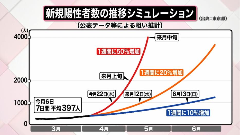 新規陽性者数 グラフ
