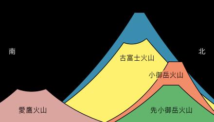 災害_富士山_地層