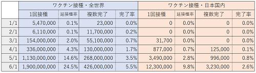 コロナ状況 - Excel 2021_06_01 15_13_33