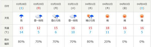 天気予報 2