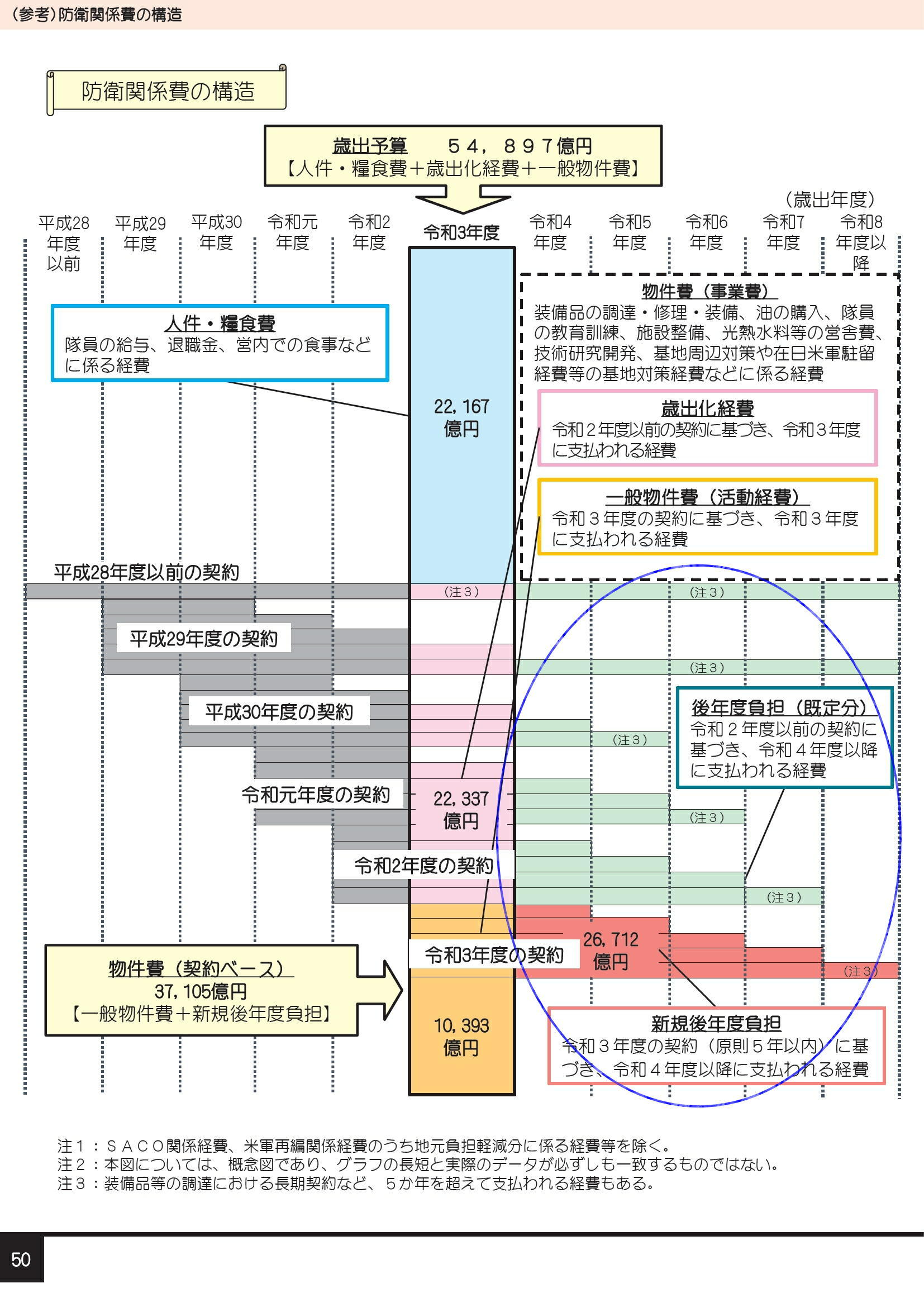 2021年度防衛省概算要求の概要0054